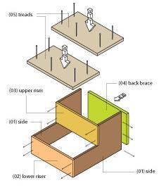 instrucciones taburete Construir un Práctico Taburete