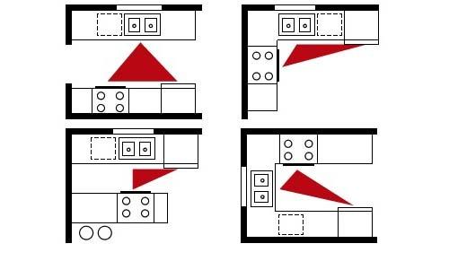 triángulo de trabajo en cocinas